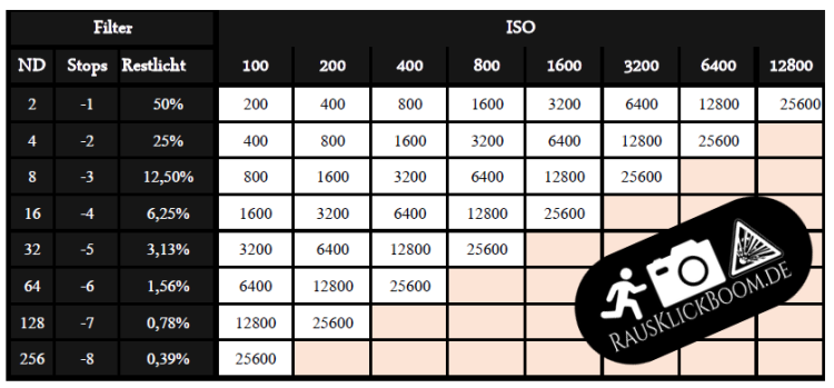 ND Filter Tabelle ISO